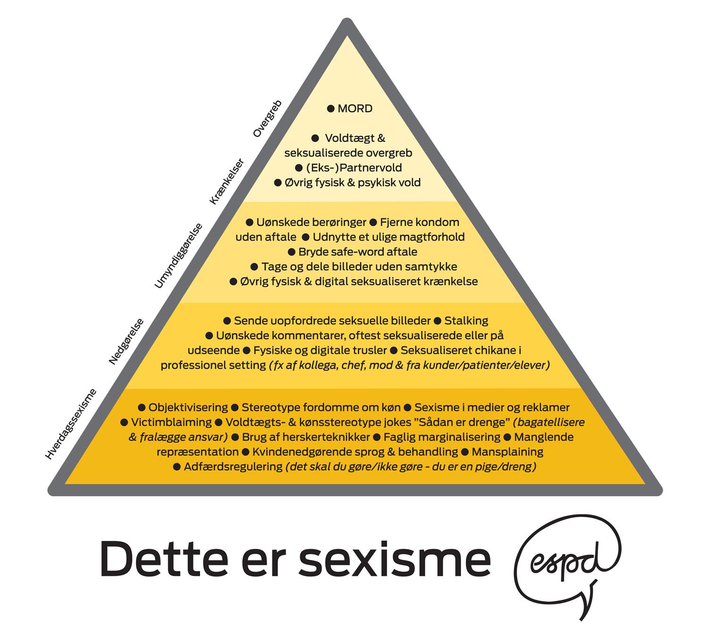 sexismepyramiden